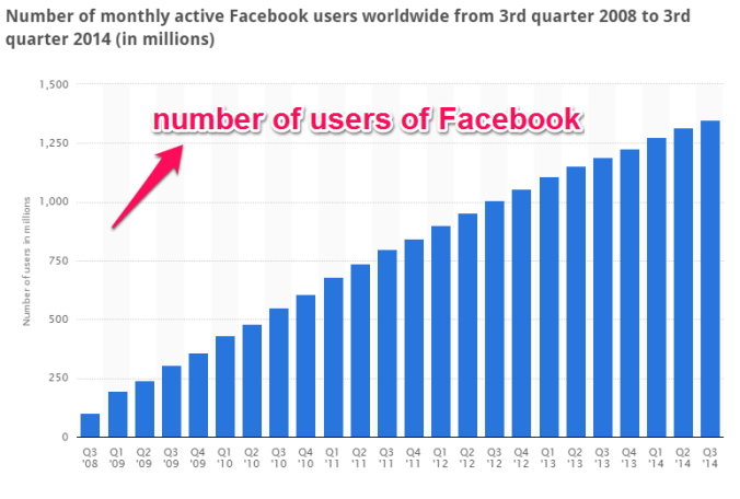 No. of Facebook Users Worldwide