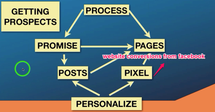 Pixel=Website conversion